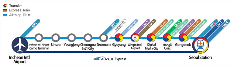 Please take AREX (Airport Railroad Train) at Gimpo International Airport Station and get off at Seoul Station to transfer to KTX (Korean Train Express)