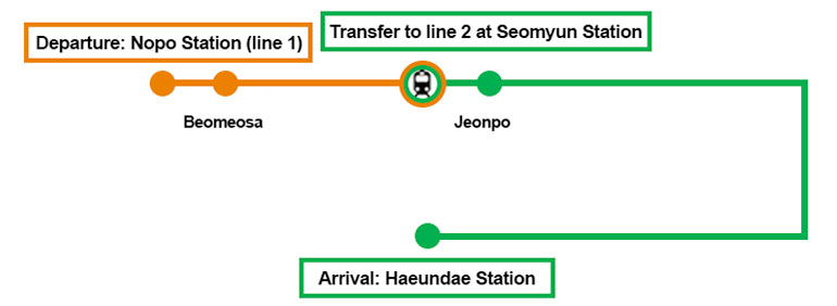 Walk to Nopo Station Exit number 3 (124m) and Get on the subway at Nopo station and Transfer to line 2 at Seomyun Station, heading to Jeonpo Station and Get off at Haeundae Station, Exit through exit number 7 and Walk 866m to Haeundae Grand Hotel