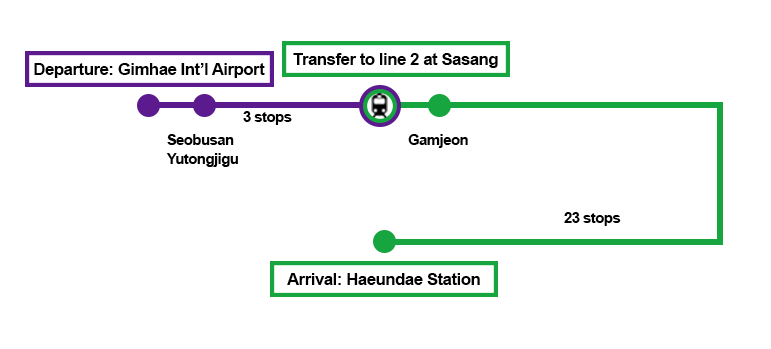 Get on the subway at Gimhae Internationl Airport Subway Station and Transfer to Line 2 at Sasang Station and Get off the subway at Haeundae Station, and finally Exit through the exit number 7